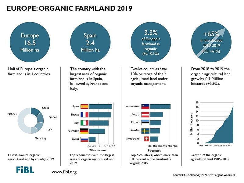 European organic market grew 8%